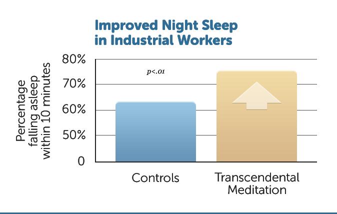 B17-Improved-sleep-ind-wkrs