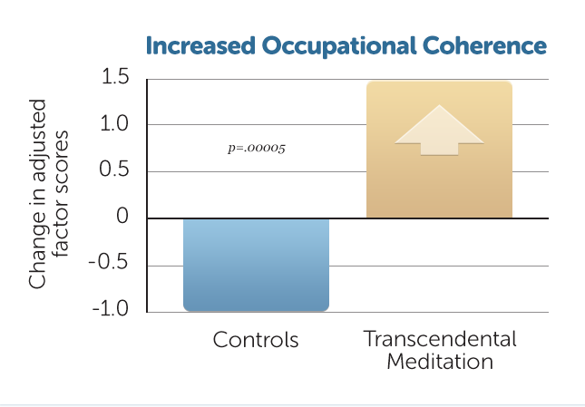 B3-Incr-Occupational-Coher
