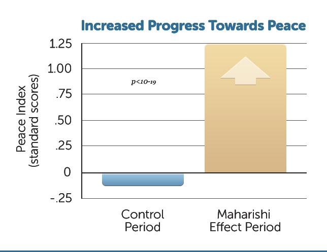 D13-Increased-Progress-P