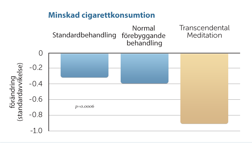 Minskad cigarettkonsumtion