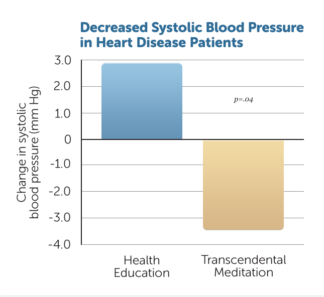 H35-Reduced-Blood-Pressure-CHD