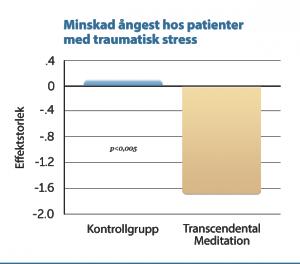R1 Minskad ångest hos patienter med traumatisk stress