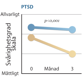 PTSD,-ångest, -depression