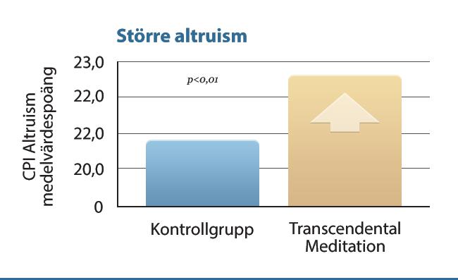 E32 Större altruism